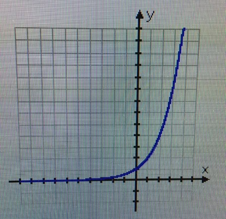 exponential function in math